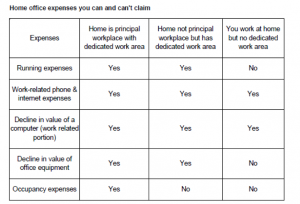 work related claims