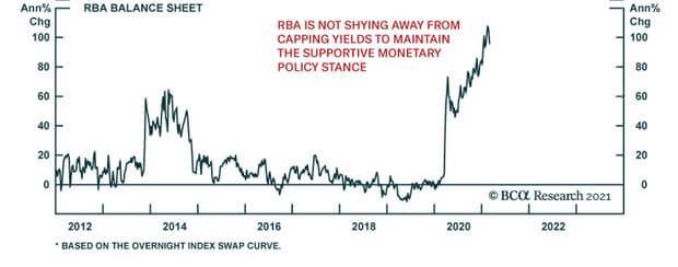 RBA-Balance-Sheet