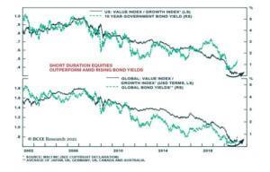 US-Value-Index