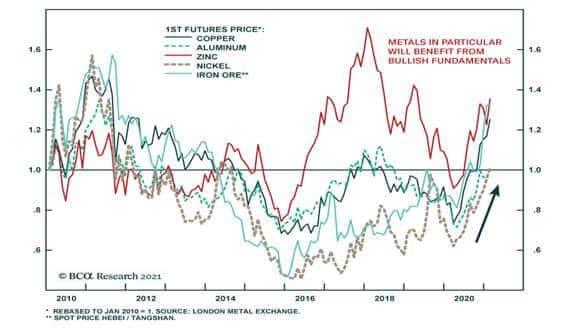 1st-Future-Prices