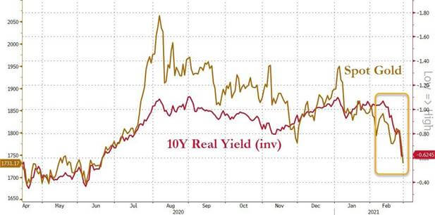 10-Year-Real-Yield
